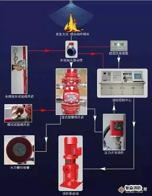 湿式系统工作流程图