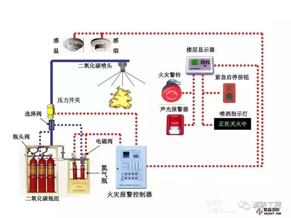 高压二氧化碳灭火系统工作原理