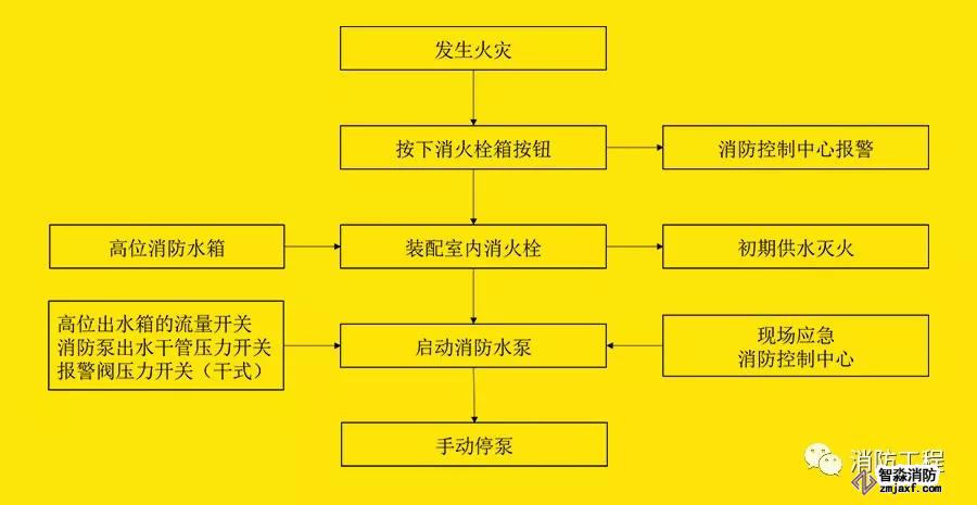 消火栓系统动作流程图