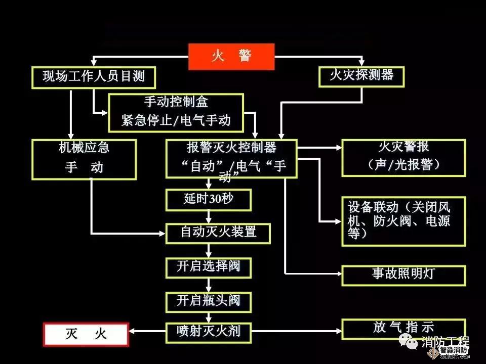 七氟丙烷灭火系统工作原理