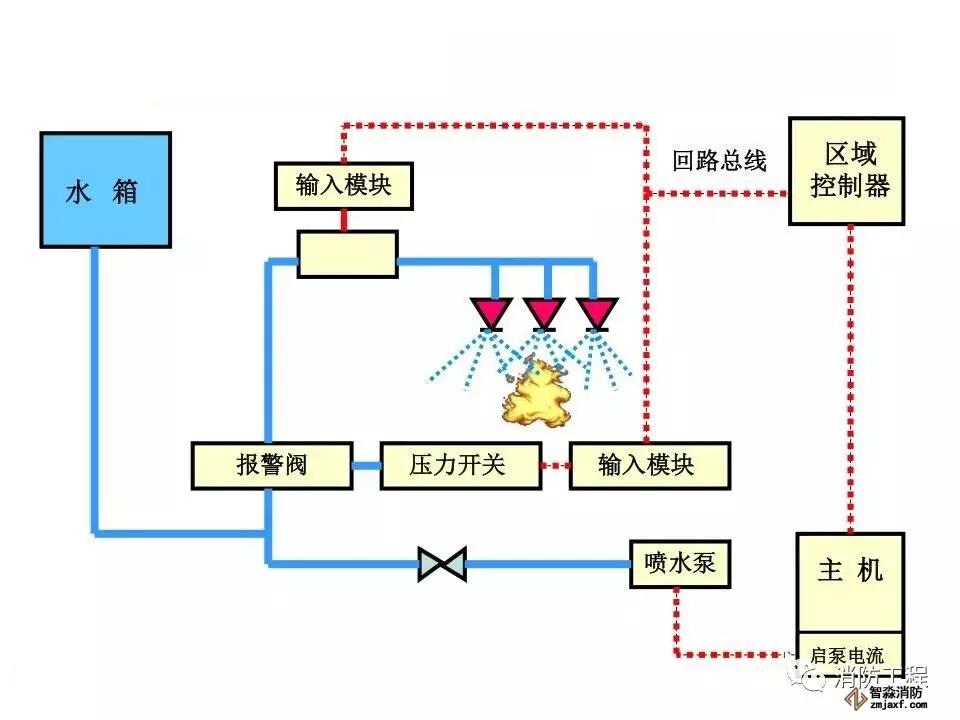 湿式自动喷水灭火系统工作原理