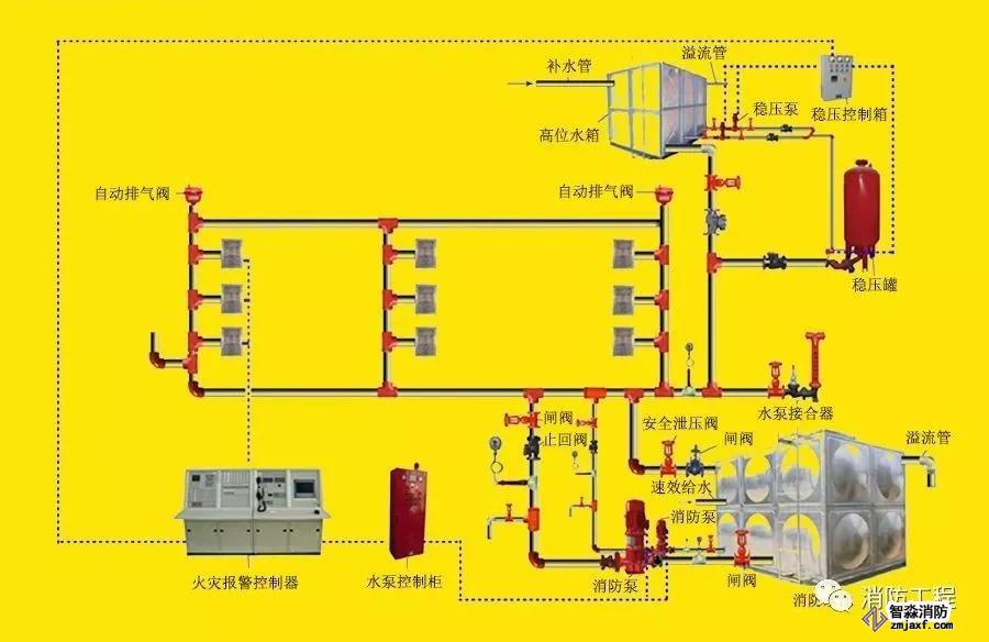 室内消火栓系统工作原理