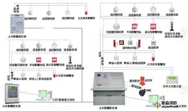 消防器材联动控制系统构成示意图